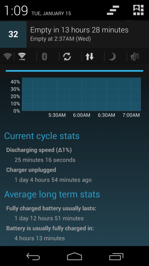 off charger for 1 day, 4 hours